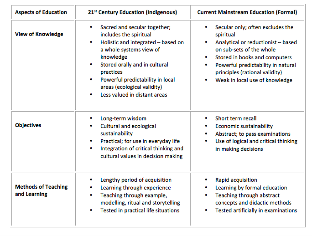 Comparison Indigenous Knowledge and Mainstream Education